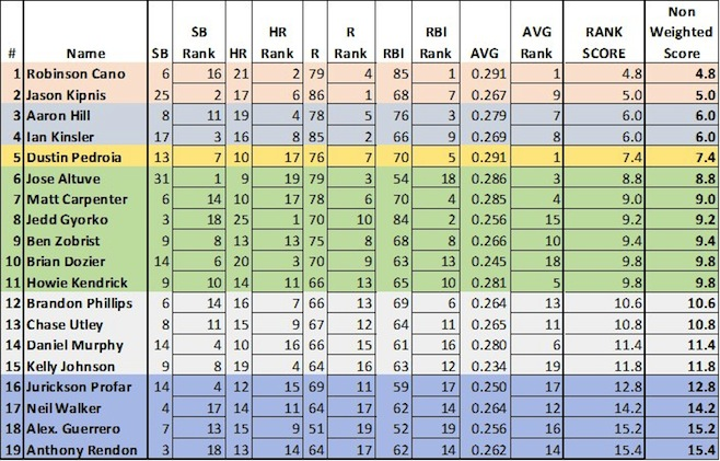 Secondbase Projections
