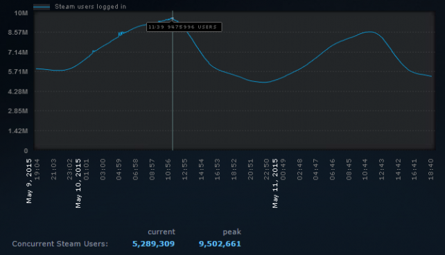 steam-concurrent-user-record-may-10-2015