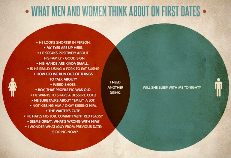 First Date Thoughts The Differences Between Men And Women