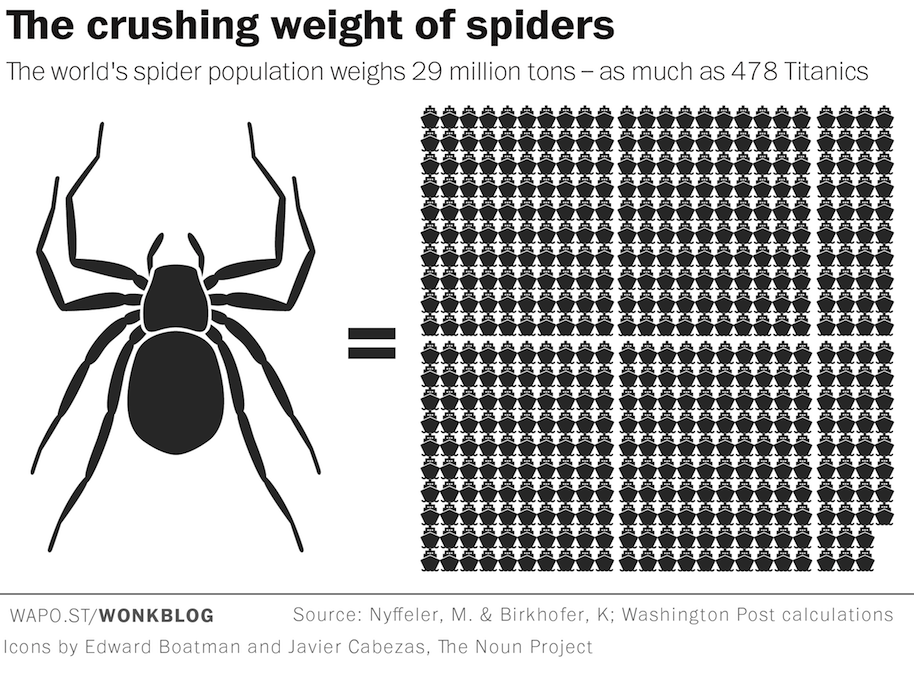 spiders could devour all humans